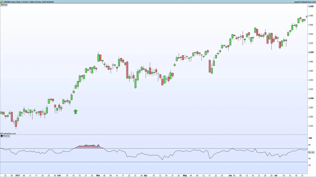 How to Calculate the RSI - Trend Confirmation