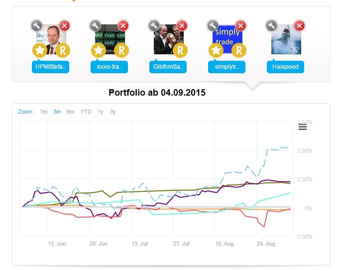 portfolio Liveblog