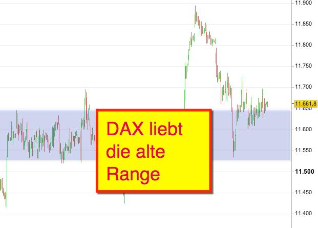Range im DAX sehr präsent