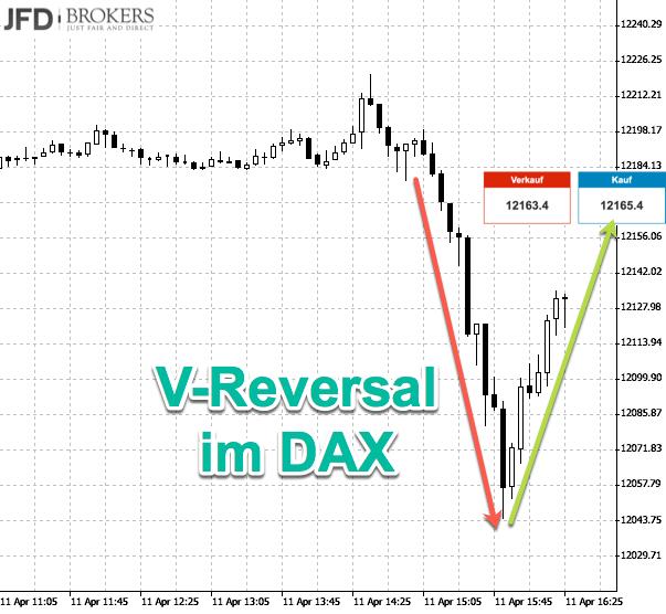 DAX-Unsicherheit mit Rückkehr zum Ausgangspunkt