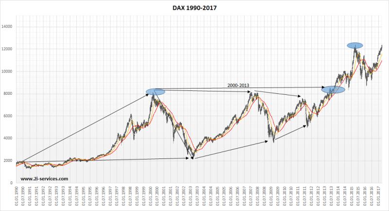 Langfristiges Investieren in DAX - 1990-2017