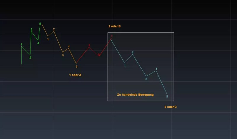 Elliott Wellen Analyse