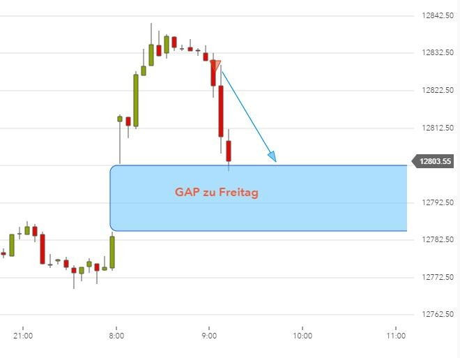 DAX-Chartanalyse: GAP-Trading