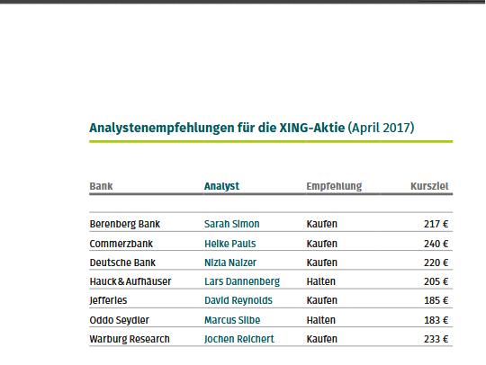 XING AG befindet sich im Höhenrausch - Analystenempfehlungen