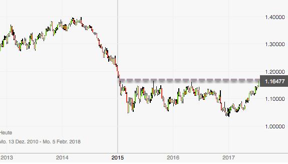 EUR/USD in Übertreibung? Wochenchart