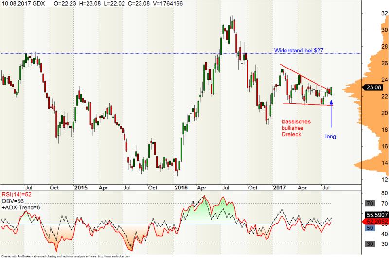 Bild: Wochen-Chart des ETF (GDX) für Goldminenbetreiber