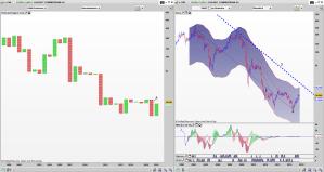 CBK Point and Figure Quartalschart, Bar Monats Chart: Noch kein Kaufsignal in Sicht
