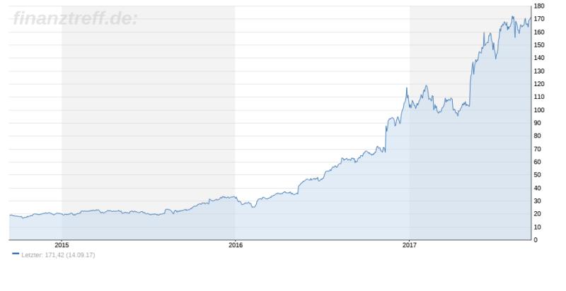 Bitcoin-Crash - Auswirkungen auf Nvidia?