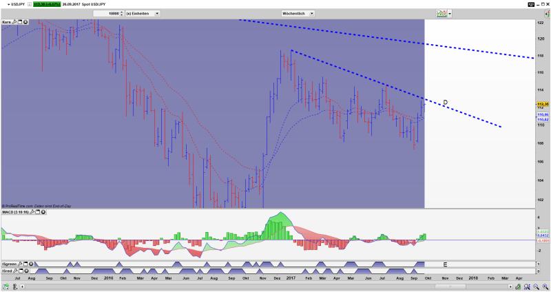 USD/JPY Bar Wochen Chart: Überschreiten der Linie D wahrscheinlich, dabei wird dann auch ein New Momentum High ausgeformt