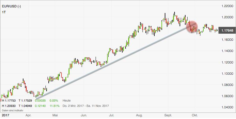 Euro-Dollar Chartbild