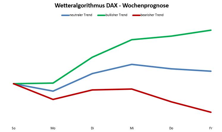 Wetteralgorithmus KW47