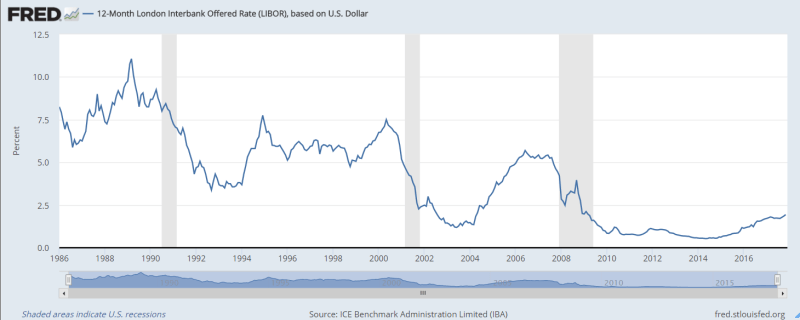 ICE Benchmark Administration Limited (IBA), 12-Month London Interbank Offered Rate (LIBOR), based on U.S. Dollar [USD12MD156N], retrieved from FRED, Federal Reserve Bank of St. Louis; https://fred.stlouisfed.org/series/USD12MD156N, December 5, 2017.