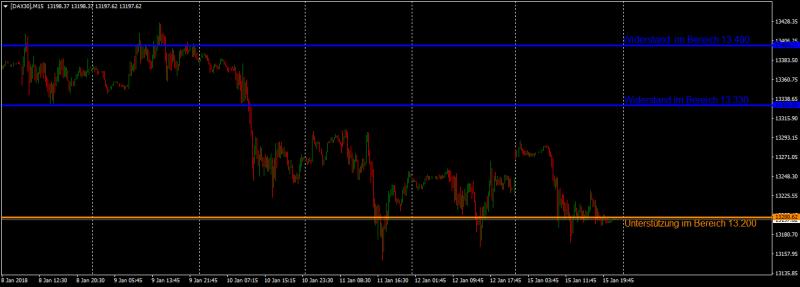 Der DAX bildete erneut einen Inside-Day im 15 Minutenchart: Steigender Euro zwingt den DAX in Seitwärtsbewegung