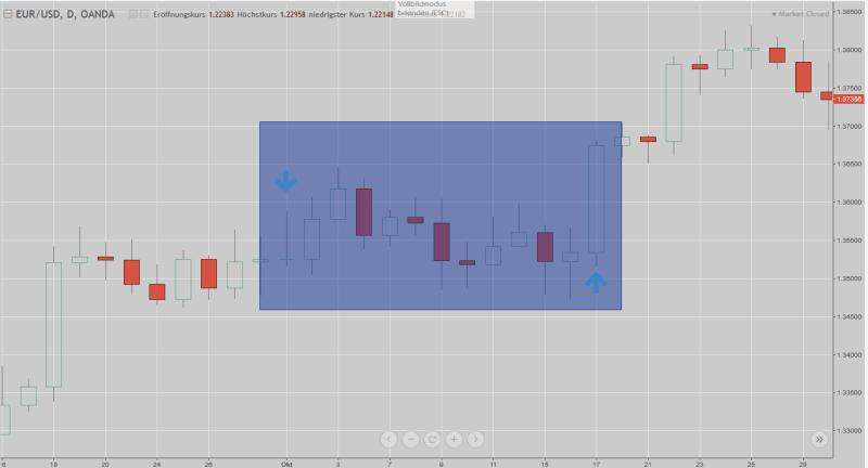 Was bedeutet der Shutdown für die Börsen