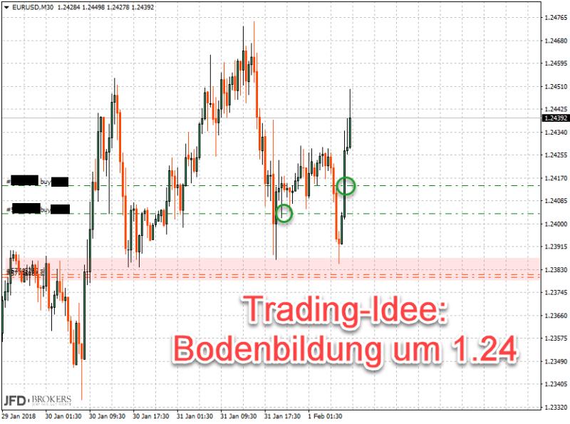 Einstieg EURUSD an Konsolidierung 1.24
