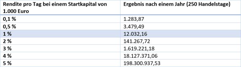 Tabelle mit möglichen Jahresrenditen