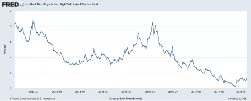 BofA Merrill Lynch, BofA Merrill Lynch Euro High Yield Index Effective Yield [BAMLHE00EHYIEY], retrieved from FRED, Federal Reserve Bank of St. Louis; https://fred.stlouisfed.org/series/BAMLHE00EHYIEY, February 1, 2018.