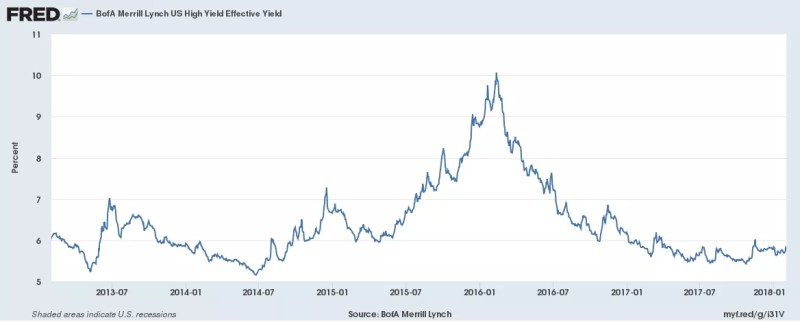 BofA Merrill Lynch, BofA Merrill Lynch US High Yield Effective Yield [BAMLH0A0HYM2EY], retrieved from FRED, Federal Reserve Bank of St. Louis; https://fred.stlouisfed.org/series/BAMLH0A0HYM2EY, February 1, 2018.