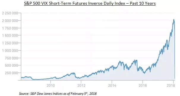 VIX short term Chart