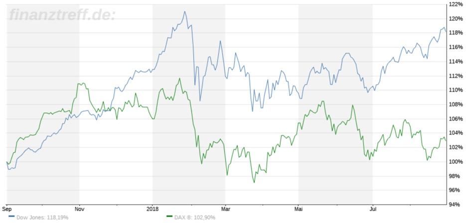 DAX und Dow Jones im direkten Vergleich