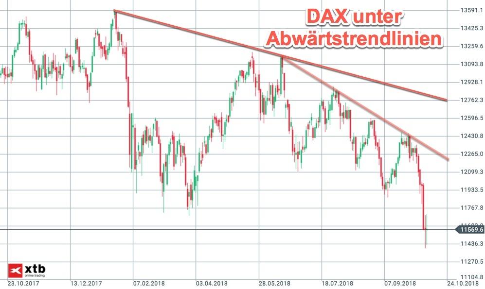 Abwärtstrends im DAX Tageschart