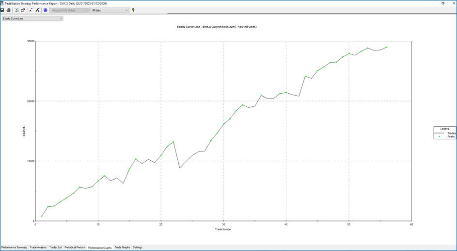 Trading VIX 2005-2009