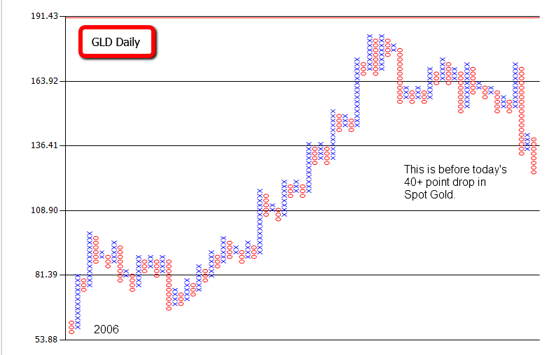 Gold P&F Chart