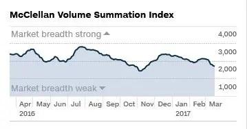Aktienmarkt Breite