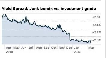 Junk Bonds Investment