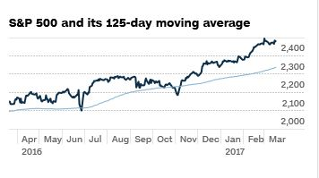 Markt Momentum SP500
