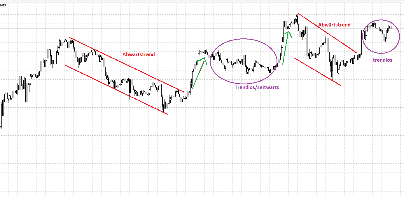 Trading Trends