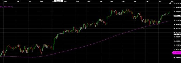 Gleitender Durchschnitt Trading Chart SMA