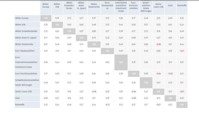 Korrelationsmatrix Anlageklassen