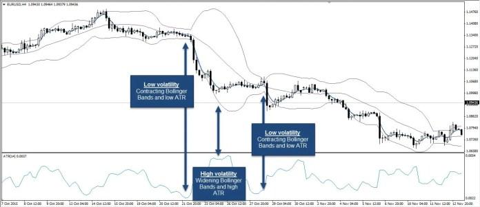 Daytrading Volatilität