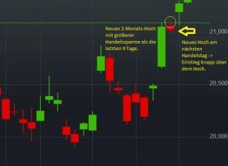 Statoil Chart