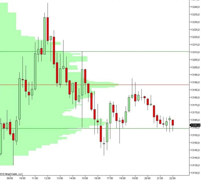 Volumen Trading DAX