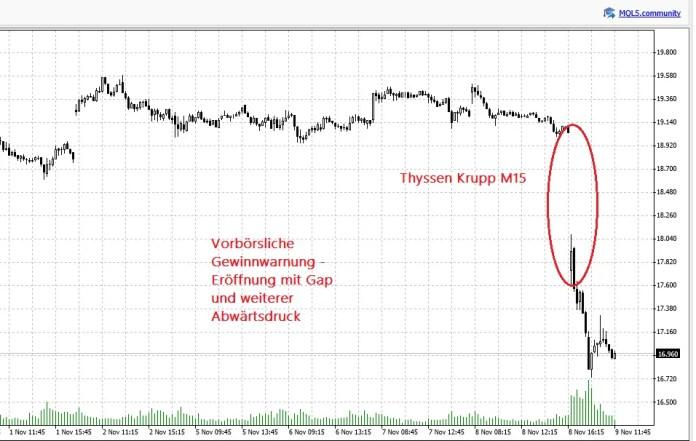 Thyssen Aktie Chart