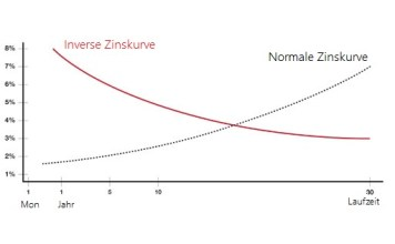 Inverse Zinsstruktur US