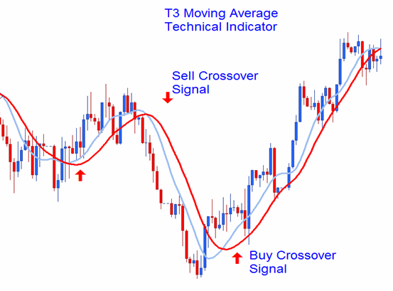 moving averages double crossover