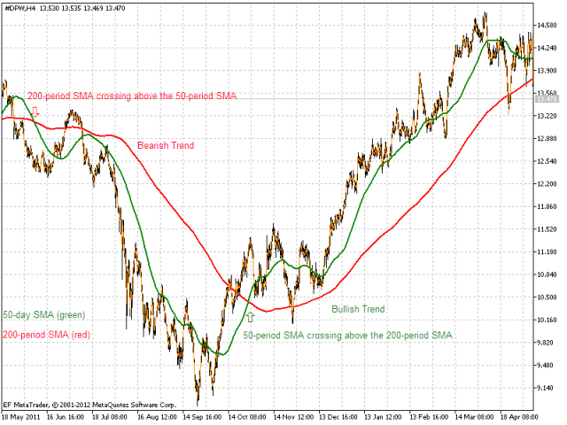 Moving averages as support resistance levels