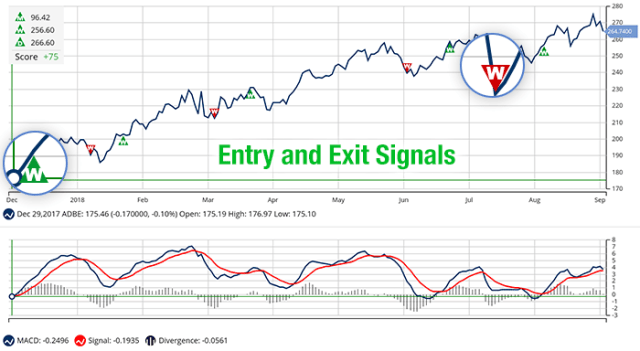 stock options trading signals