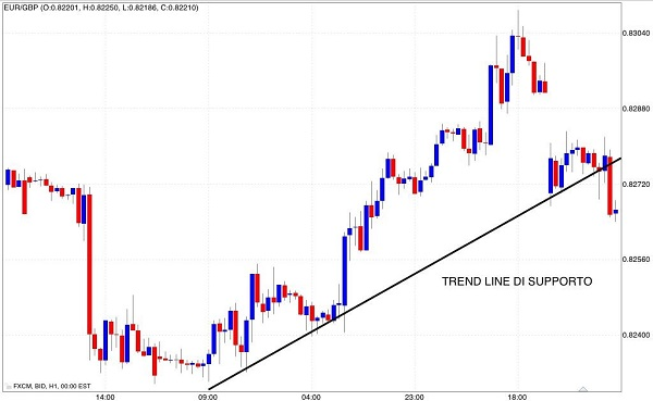 trace-a-trend-line-support