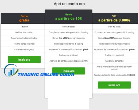 IQ Option tipi di conto