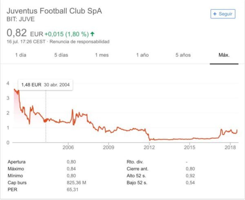Andamento Azioni Juventus