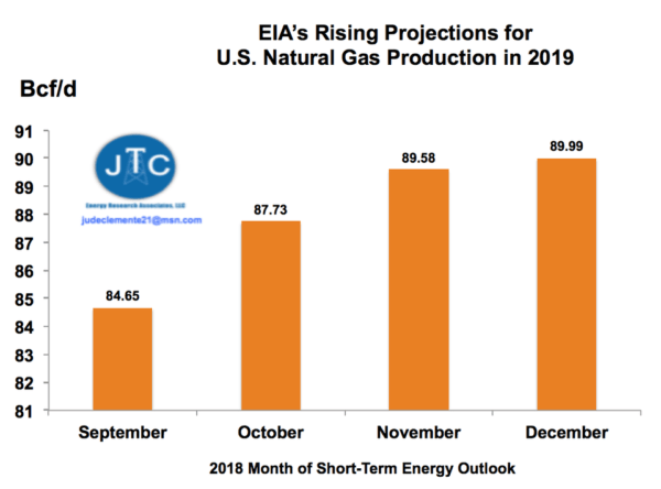 EIA Previsioni Gas Naturale 2019