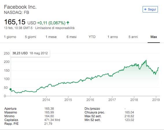 093105cb31 Comprare Azioni Facebook: guida, quotazioni e previsioni [2019]