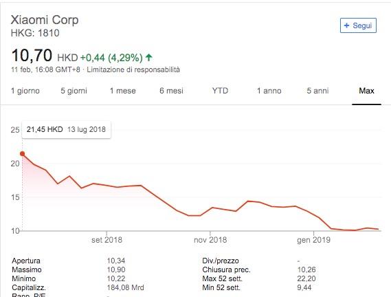 Azioni Xiaomi Andamento Quotazione 2018 2019