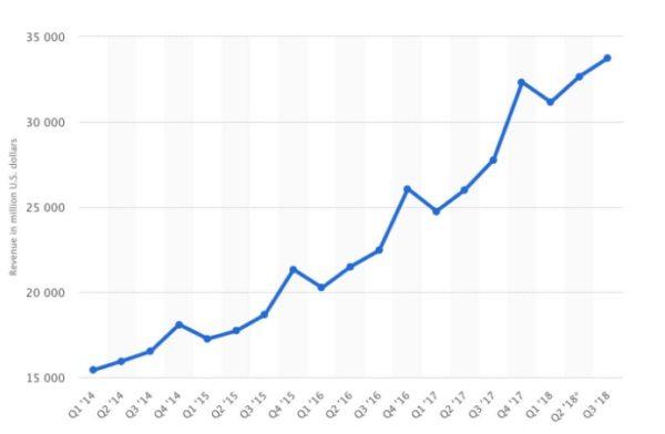 Google Ricavi tra il 2014 e 2018