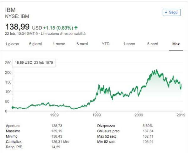 IBM Azioni Prezzo Quotazioni Andamento