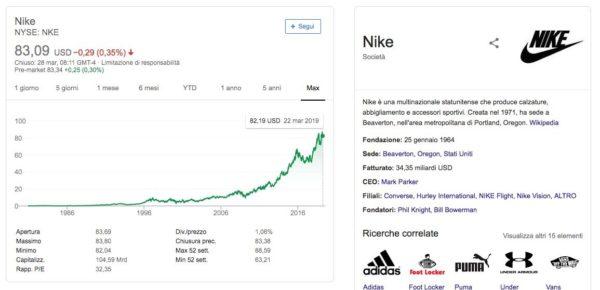 03d11ece2e Comprare Azioni Nike: guida, quotazioni e previsioni [2019] - Guida ...